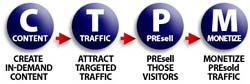 Content - Traffic - PreSell - Monetize explained!