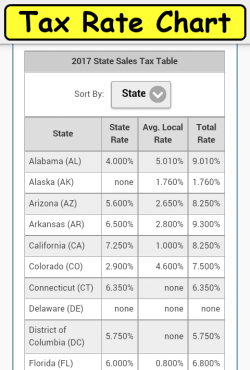 Sales Tax State Chart page
