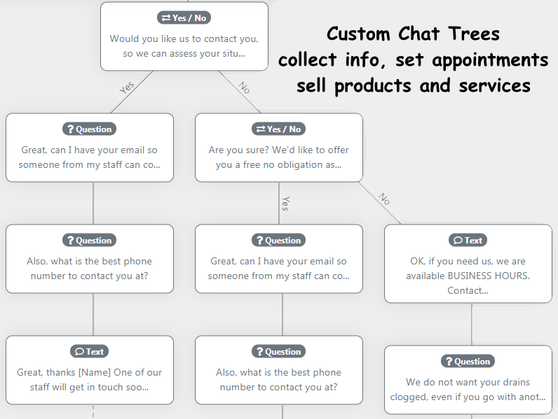 Intelligent chat trees guide user to the right information.