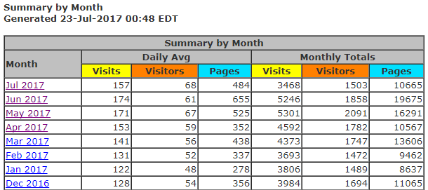 Daily and monthly stats